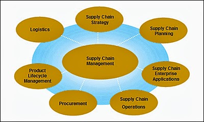 purchasing and supply chain project management Purchasing and supply chain management discussions, a company related project and presentation, cases, tours, internet sessions, and simulations course.